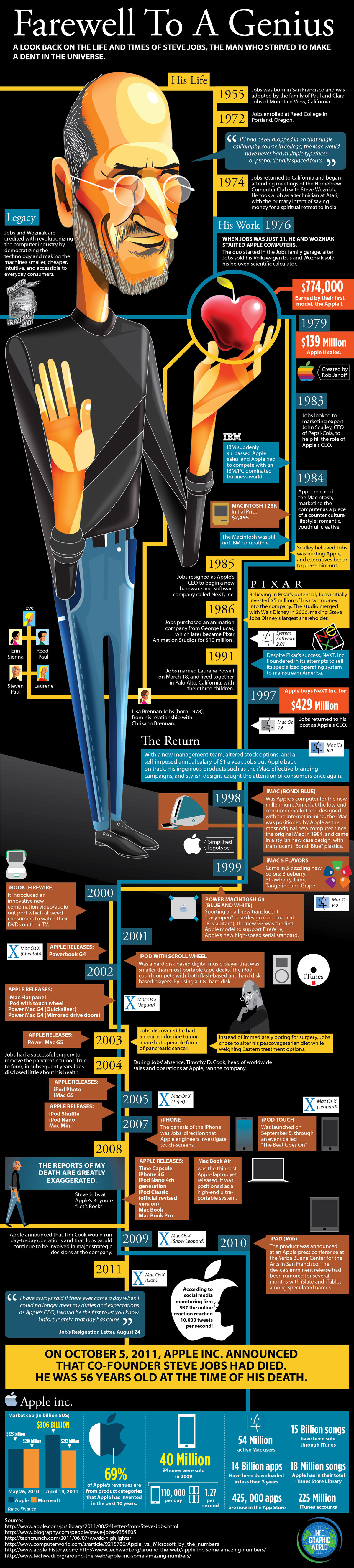 The Life of Steve Jobs - INFOGRAPHIC